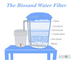 water filter system. The Biosand Water Filter System Infographic