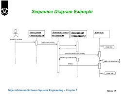 sequence and collaboration diagrams       sequence diagram