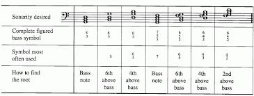 Figured Bass Chart Iowa City West Ap Music Theory