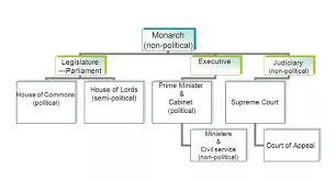 English Monarchy Chart Monarchy Diagram Wiring Diagrams