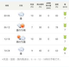 10 日間 天気 和歌山