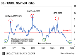 Rogers Commodity Index Chart Historically Cheap Commodities Poised For Their Biggest