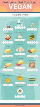 Keto Fruit Chart Keto Diet Foods The Full Ketogenic Diet Food List