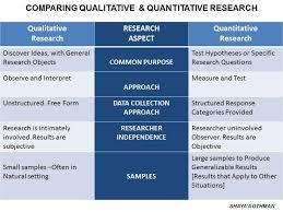 Dissertation research design methodology   Education Essay    www