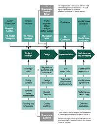 images of design process flow diagram   diagrams images about flow chart on pinterest transport for london