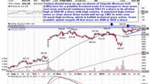 Monster Stock Price Chart 5 Monster Momentum Stocks To Trade Stock Market Business
