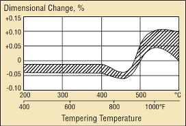 4140 Tempering Chart Dimensional Changes After Heat Treatment