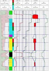 Log Interpretation Charts 17 Questions With Answers In Well Log Interpretation