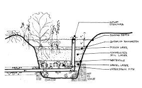 Small Picture Garden Design Garden Design with Rain Gardens with Backyard