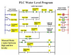 plc diagram circuit the wiring diagram motor control circuit diagram plc nilza circuit diagram