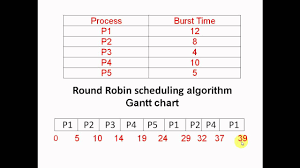 Round Robin Scheduling Algorithm In C With Gantt Chart