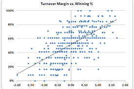 How To Chart A Football Game Turnover Margin Vs Winning Percentage Football Study Hall