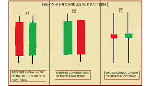 Technical Classroom How To Use Heikin Ashi Candlestick For