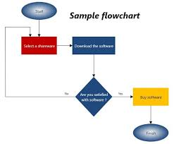 professional diagram and flowchart software   diagram ringsample of a flowchart diagram created using diagram ring editor