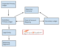 Business Reasons For Chart Of Account Mapping In Oracle Apps