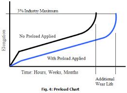 Understanding Roller Chain Wear Life The Diamond Chain Company