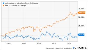 Verizon Buy Or Sell Verizon Communications Inc Nyse Vz