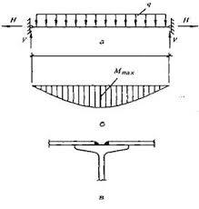 Реферат Балки и балочные конструкции ru Расчетная схема настила эпюра моментов конструкция крепления настила к балке