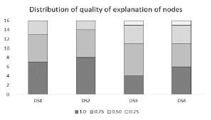 Quality Points Chart Bar Chart Describes The Distribution Of The Epistemic