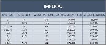 Pp Rope Weight Chart Samson Rope Hercules Slr Securing Lifting Rigging