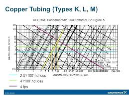 Copper Pipe Diameter Chart Acr Copper Pipe Heyspecial Co