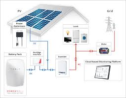 home solar system design. inverters matter when converting solar power to usable energy home system design