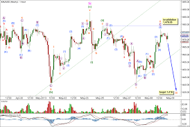 Gold Elliott Wave Technical Analysis 8th May 2013