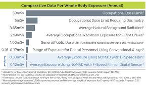Dental X Ray Radiation Comparison Chart Nomad Pro 2 Handheld X Ray System Kavo Dental
