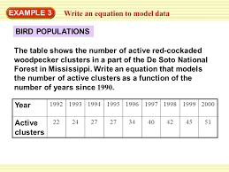 write an equation to model data