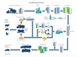 Ethanol Production Process Flow Chart How Is Ethanol Made Renewable Fuels Association