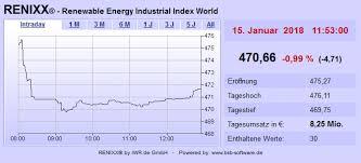 Börse Renixx Und Dax Leichter Nordex Positiv Verbund