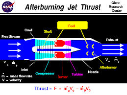 computer drawing of an afterburning turbojet engine with the equation for thrust thrust equals the