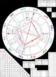 Astrology Of Nikola Tesla With Horoscope Chart Quotes