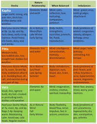 Vata Foods Chart Feel Lousy Feed Your Dosha Ayurveda Dosha Ayurveda