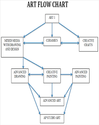 Art Chart Art Overview