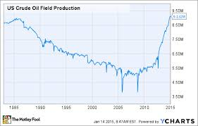 Is The Great American Oil Boom Now A Bust The Motley Fool