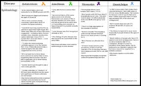 30 Conclusive Lyme Co Infection Chart