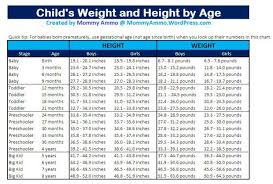 Children S Growth Chart By Age Growth Charts For Children How Much Should My Baby Weigh