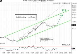 Gold Vs Stock Market Chart The Dollar And Gold For 2018 Chart Gold 2018 Gold