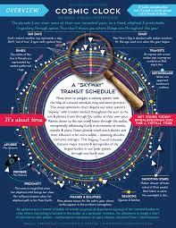 Cosmic Calendar Cosmic Calendar Astrology Calendar Astrology