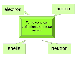 proton electron shells neutron Write concise definitions for these ...