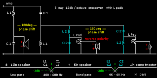 Speaker Crossover Frequency Chart Crossovers Passive Crossovers