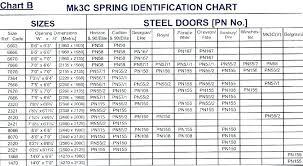 Garage Door Torsion Spring Wire Size Chart What Size Extension Spring For Garage Door Grandmoney Co