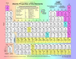 NEW HISTORY OF PERIODIC TABLE OF ELEMENTS SUMMARY | Periodic