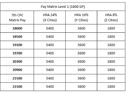 7th Pay Commission Matrix Chart 7th Pay Commission Hra Table With Benefits For Basic Pay In