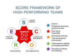 Define Team Leader High Performance Teams Many Of Us Find Ourselves Working On