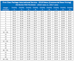 Stamp Price Chart International Shipping Services Summary Of 2018 Usps Rate