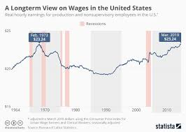 Chinese Wage Inflation Chart 50 Years Of Us Wages In One Chart World Economic Forum