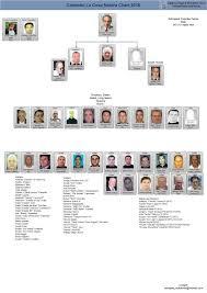 Crime Family Chart Deep Inside The American Mafia Venitism