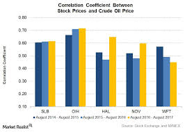 Large Oilfield Services Companies' Correlation with Crude Oil - Market  Realist